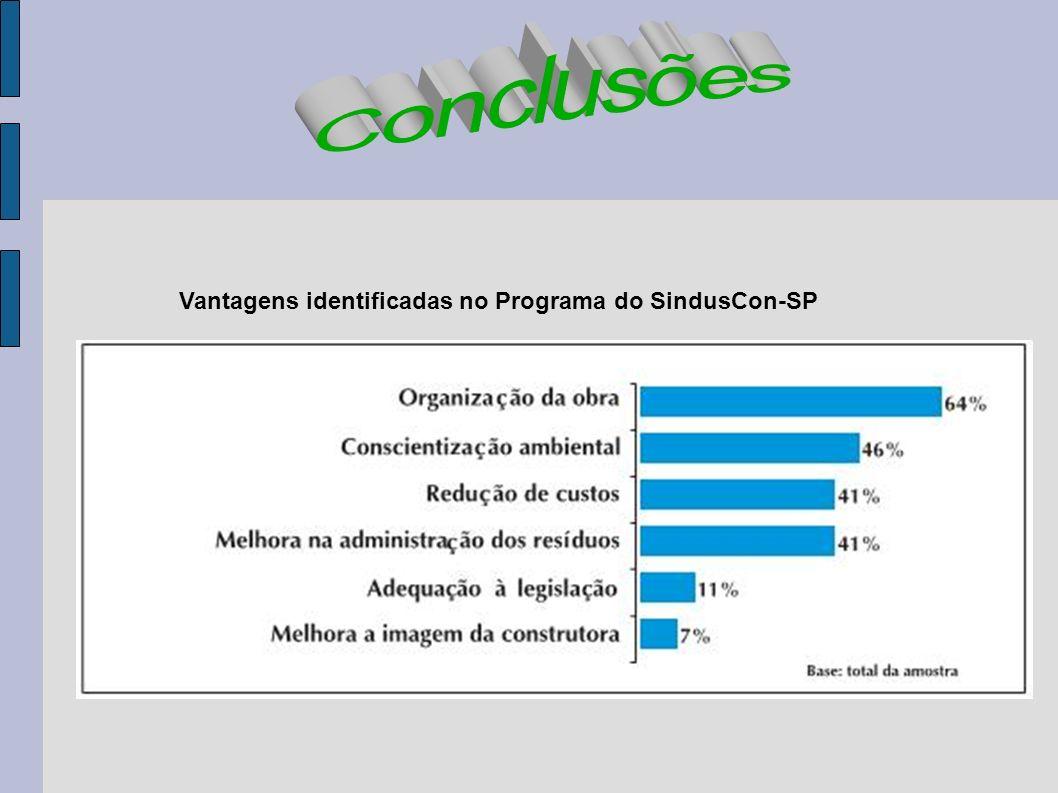 Conclusões Vantagens identificadas no Programa do SindusCon-SP