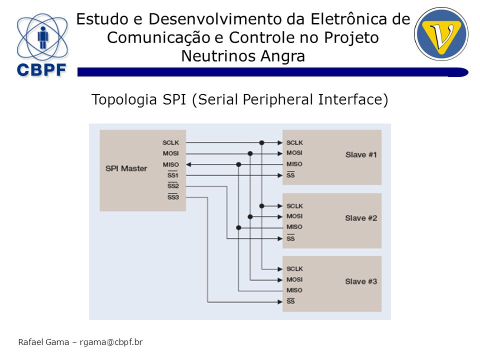 Topologia SPI (Serial Peripheral Interface)