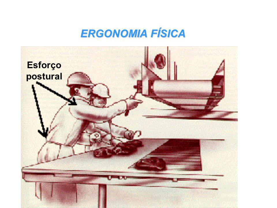 ERGONOMIA FÍSICA Esforço postural