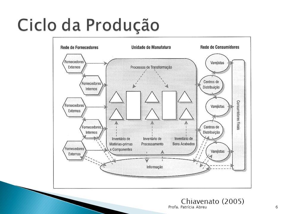 Ciclo da Produção Chiavenato (2005) Profa. Patrícia Abreu
