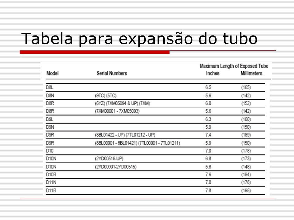 Tabela para expansão do tubo