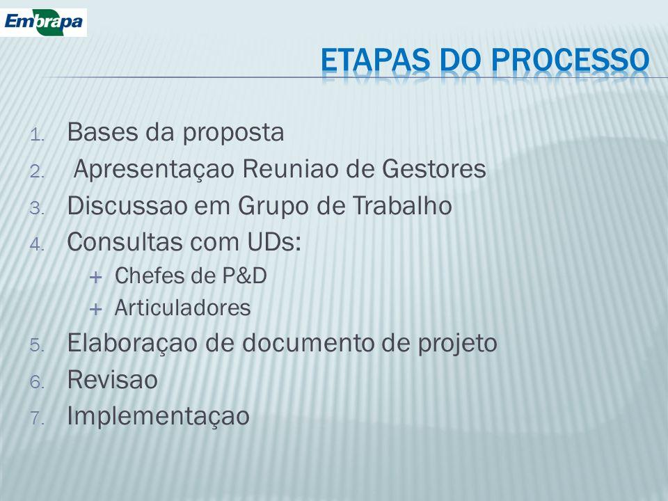 ETAPAS DO PROCESSO Bases da proposta Apresentaçao Reuniao de Gestores
