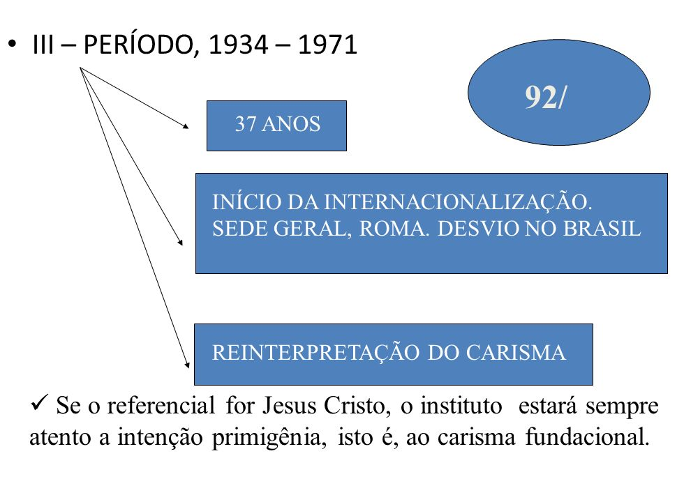 III – PERÍODO, 1934 – 1971 92/ 37 ANOS. INÍCIO DA INTERNACIONALIZAÇÃO. SEDE GERAL, ROMA. DESVIO NO BRASIL.