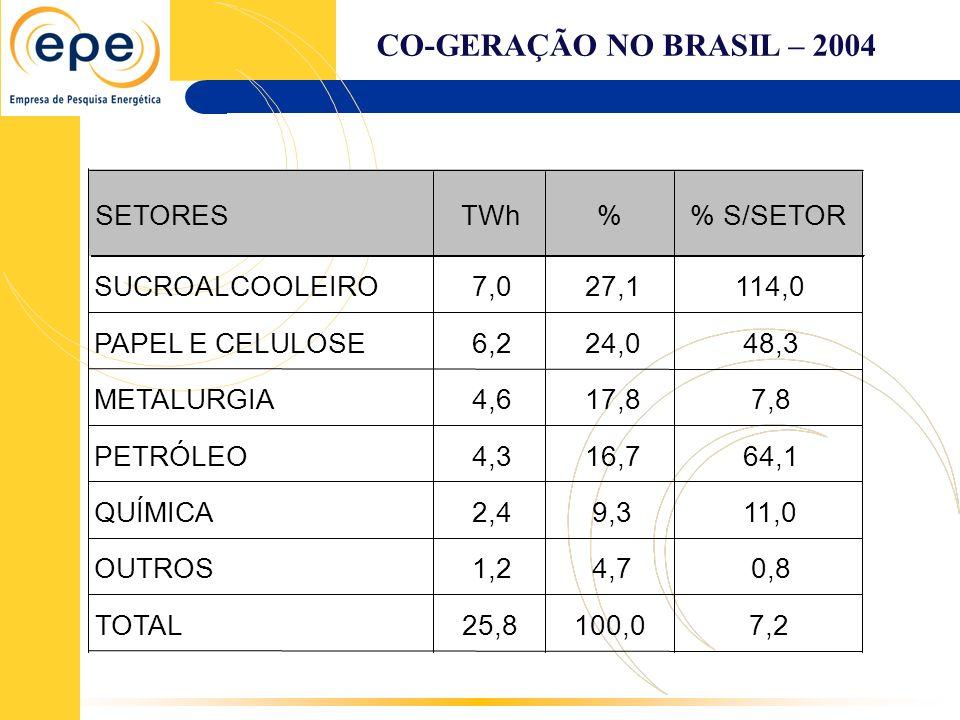 CO-GERAÇÃO NO BRASIL – 2004 SETORES TWh % % S/SETOR SUCROALCOOLEIRO