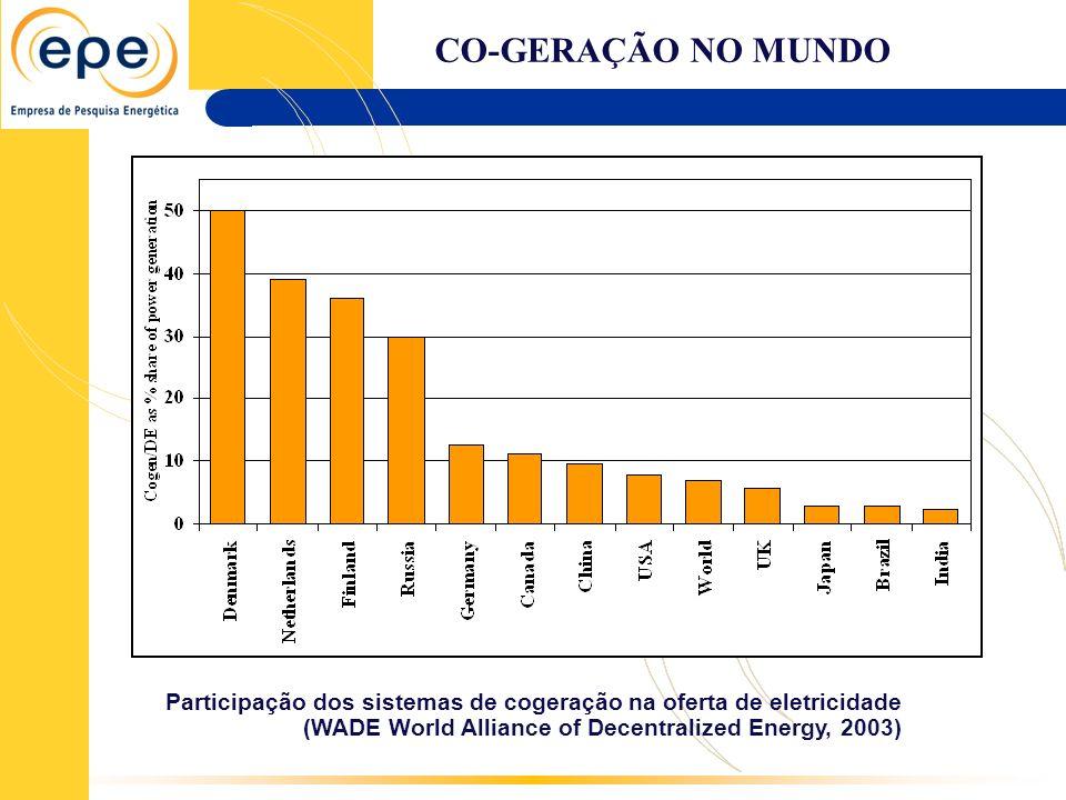 CO-GERAÇÃO NO MUNDO Participação dos sistemas de cogeração na oferta de eletricidade (WADE World Alliance of Decentralized Energy, 2003)