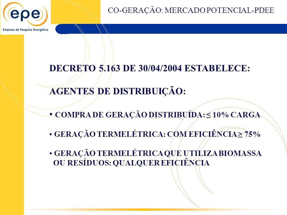 DECRETO 5.163 DE 30/04/2004 ESTABELECE: AGENTES DE DISTRIBUIÇÃO: