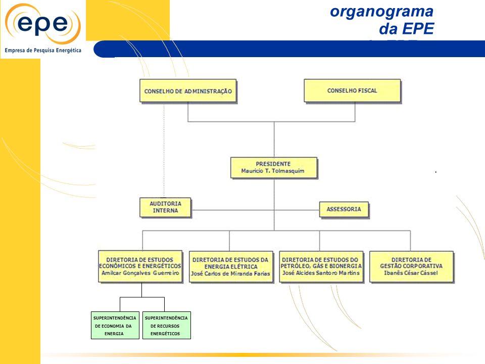 organograma da EPE organograma da EPE SUPERINTENDÊNCIA DE ECONOMIA DA