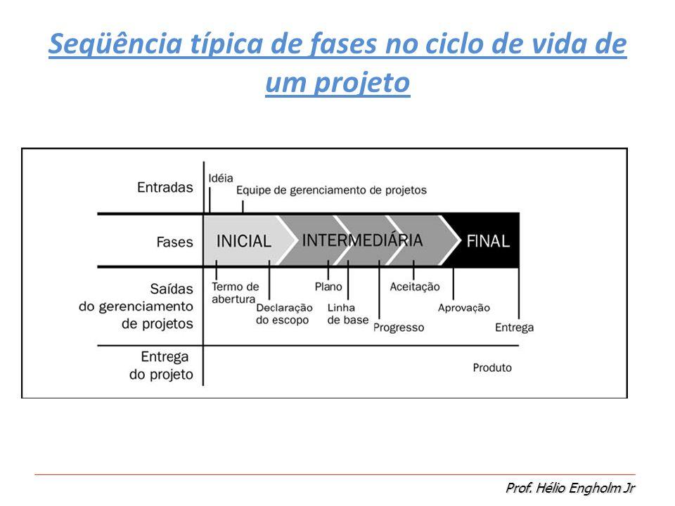 Seqüência típica de fases no ciclo de vida de um projeto