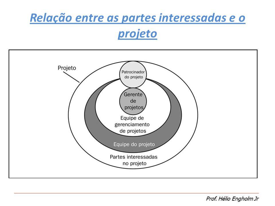 Relação entre as partes interessadas e o projeto
