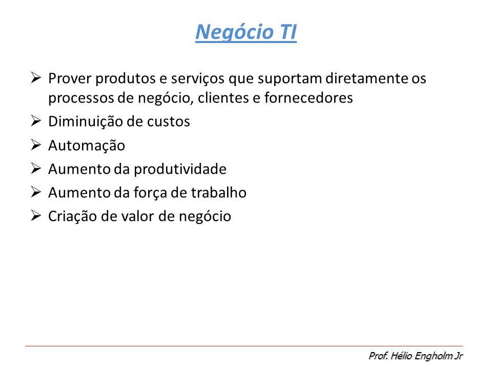 Negócio TI Prover produtos e serviços que suportam diretamente os processos de negócio, clientes e fornecedores.