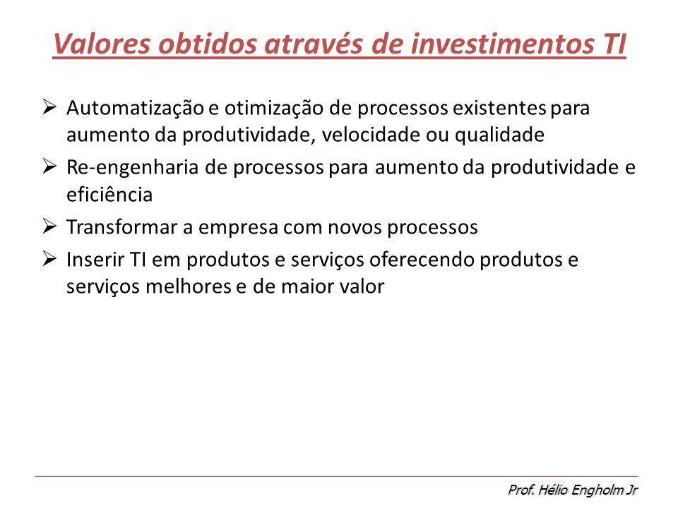 Valores obtidos através de investimentos TI