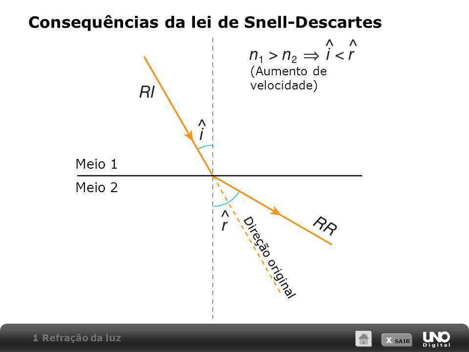 Consequências da lei de Snell-Descartes