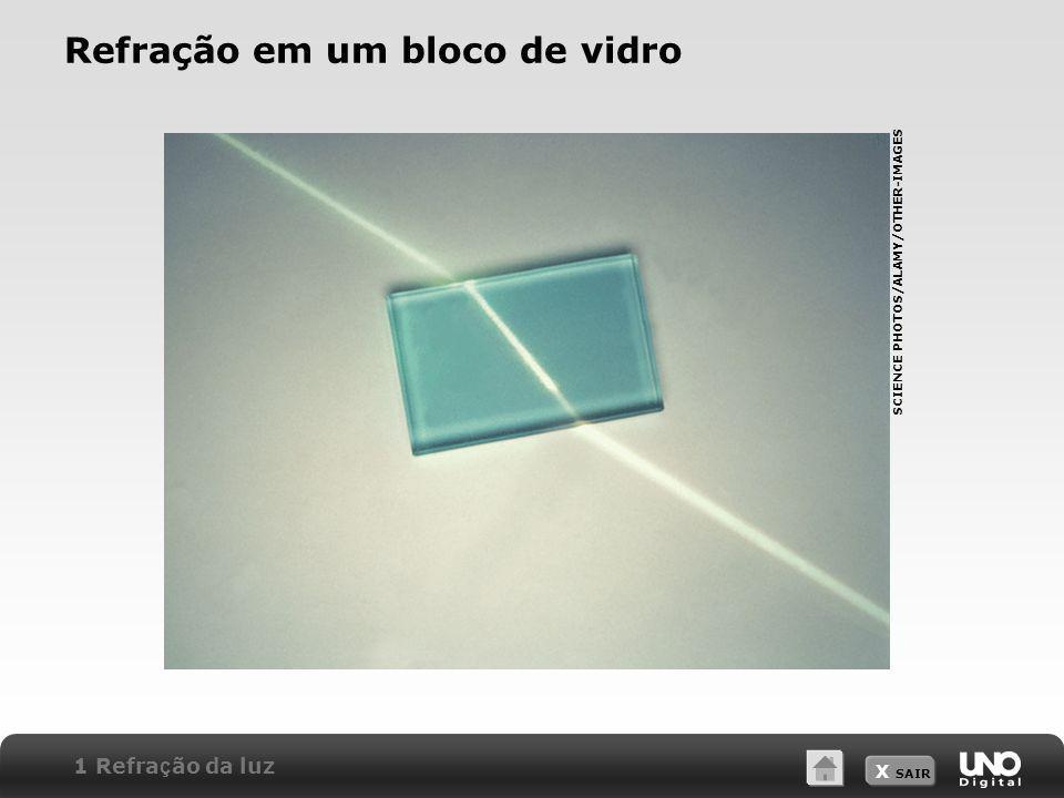 Refração em um bloco de vidro
