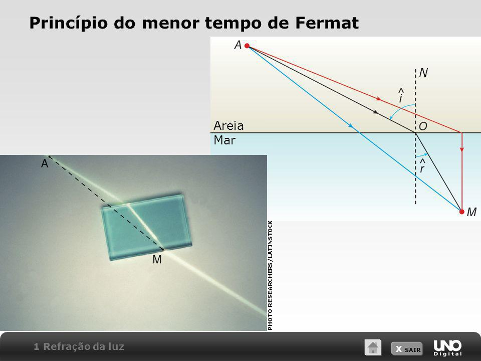Princípio do menor tempo de Fermat