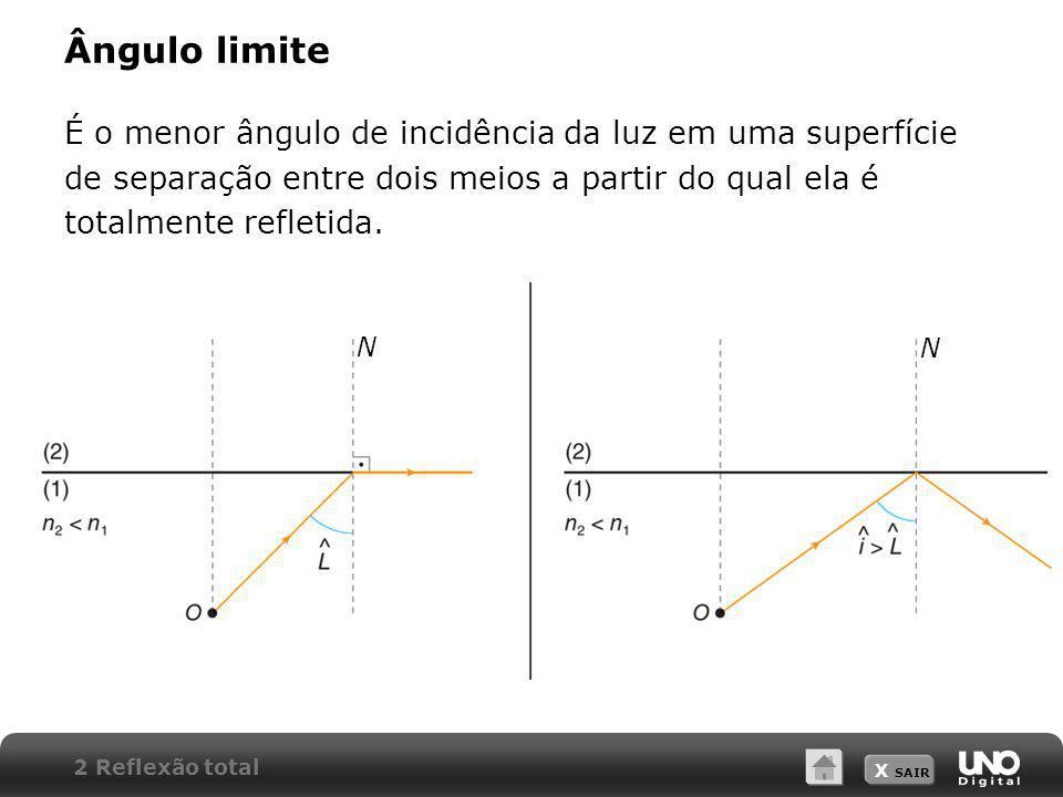 Ângulo limite É o menor ângulo de incidência da luz em uma superfície de separação entre dois meios a partir do qual ela é totalmente refletida.