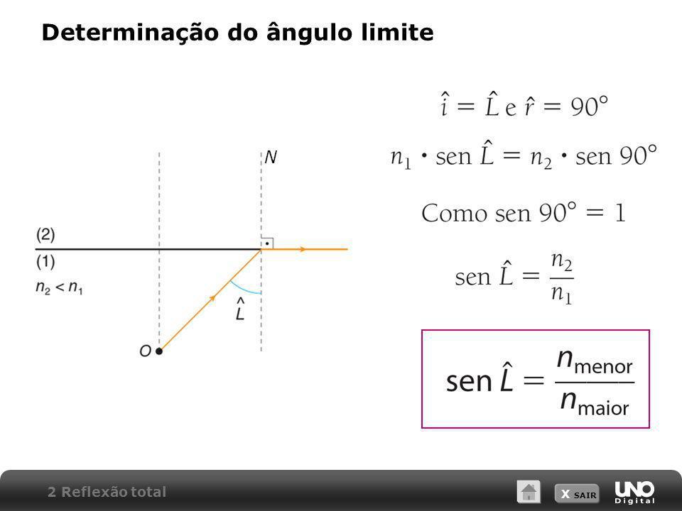 Determinação do ângulo limite