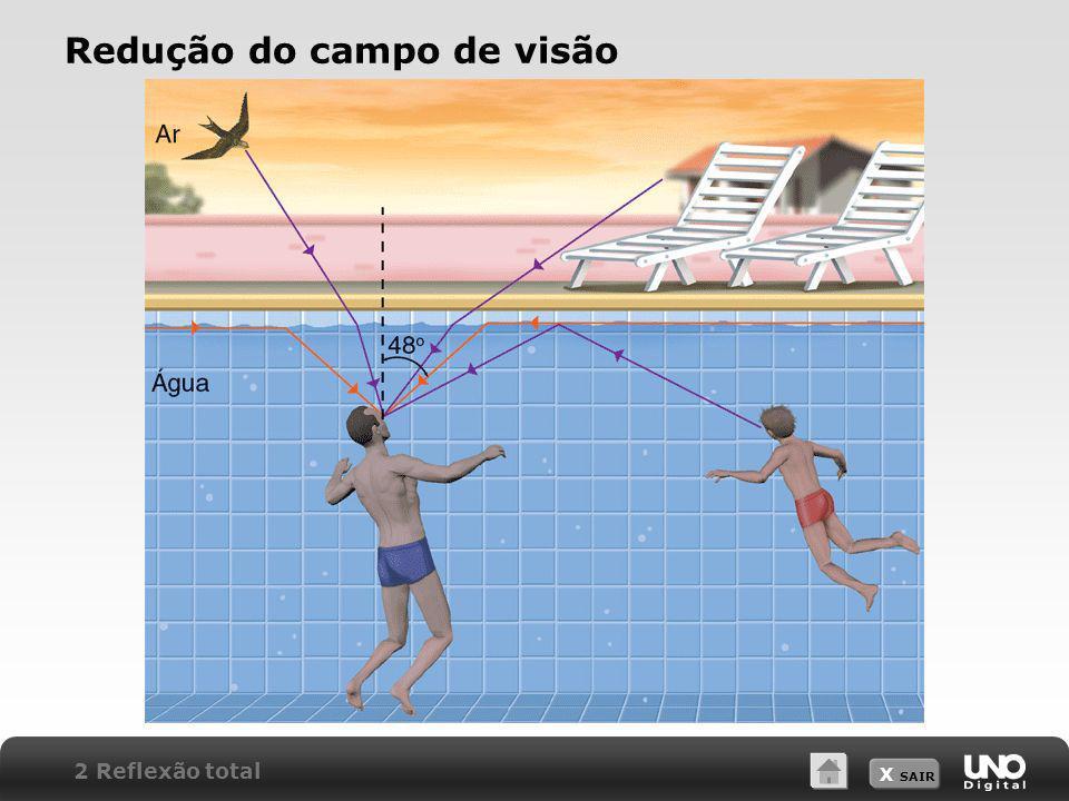 Redução do campo de visão