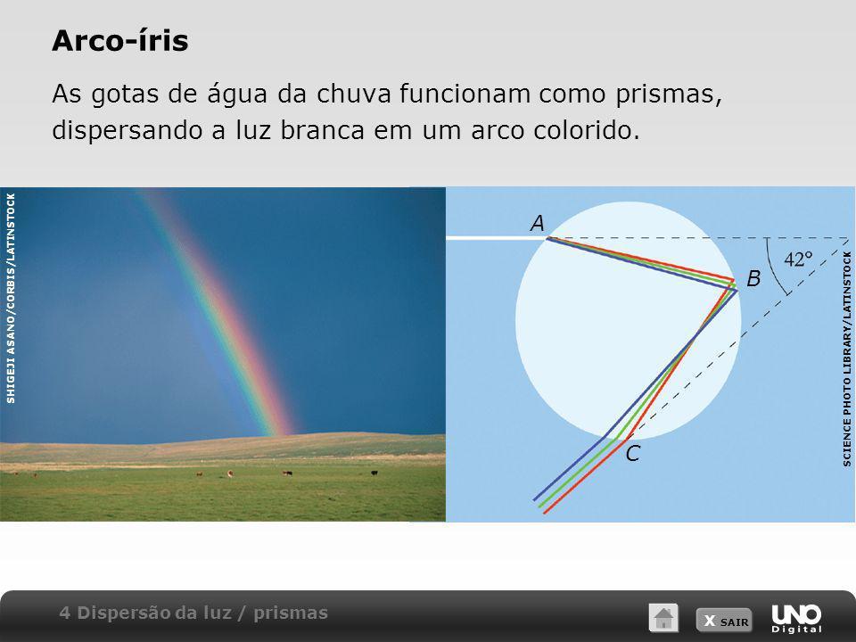 Arco-íris As gotas de água da chuva funcionam como prismas, dispersando a luz branca em um arco colorido.