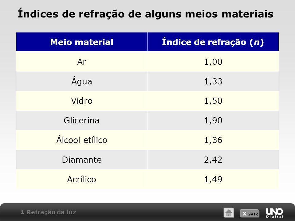 Índices de refração de alguns meios materiais