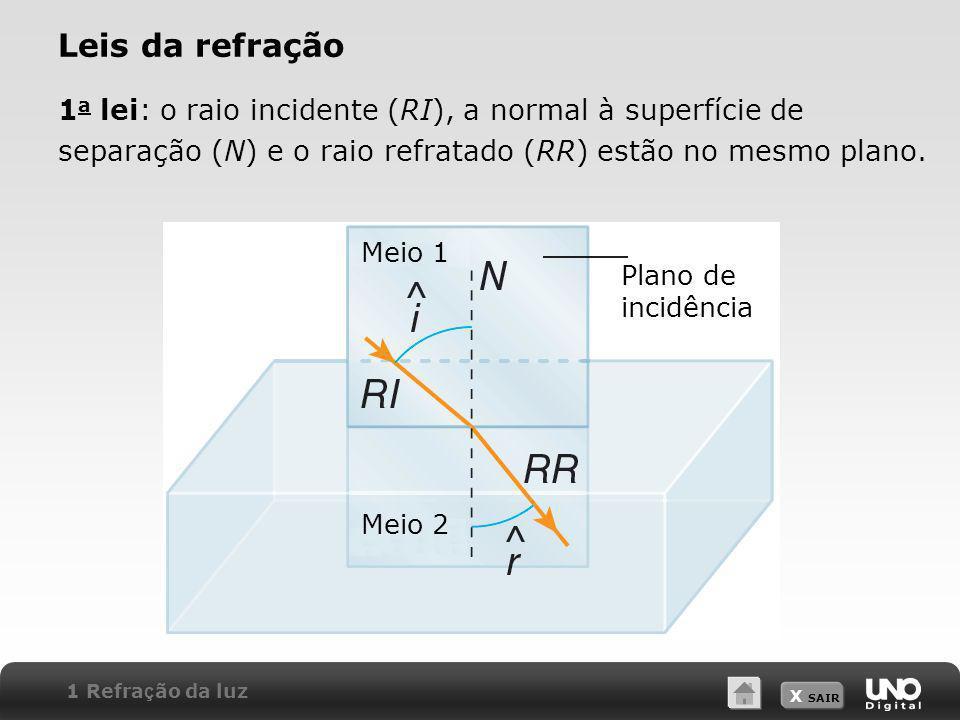 Leis da refração 1a lei: o raio incidente (RI), a normal à superfície de separação (N) e o raio refratado (RR) estão no mesmo plano.