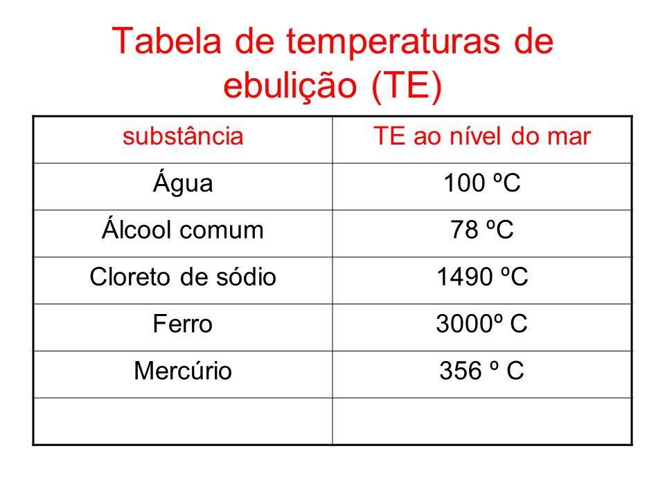Tabela de temperaturas de ebulição (TE)