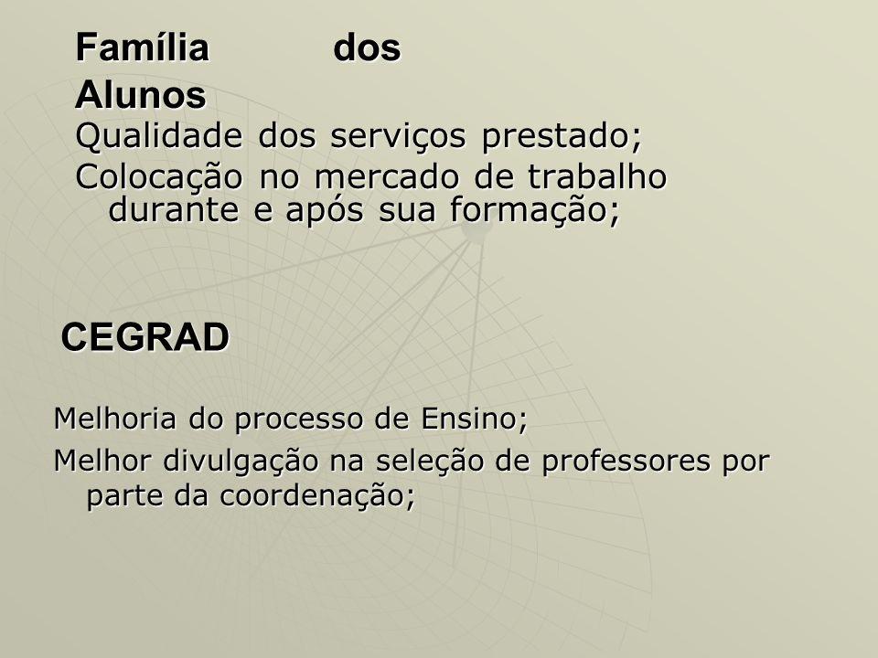 Família dos Alunos CEGRAD Qualidade dos serviços prestado;