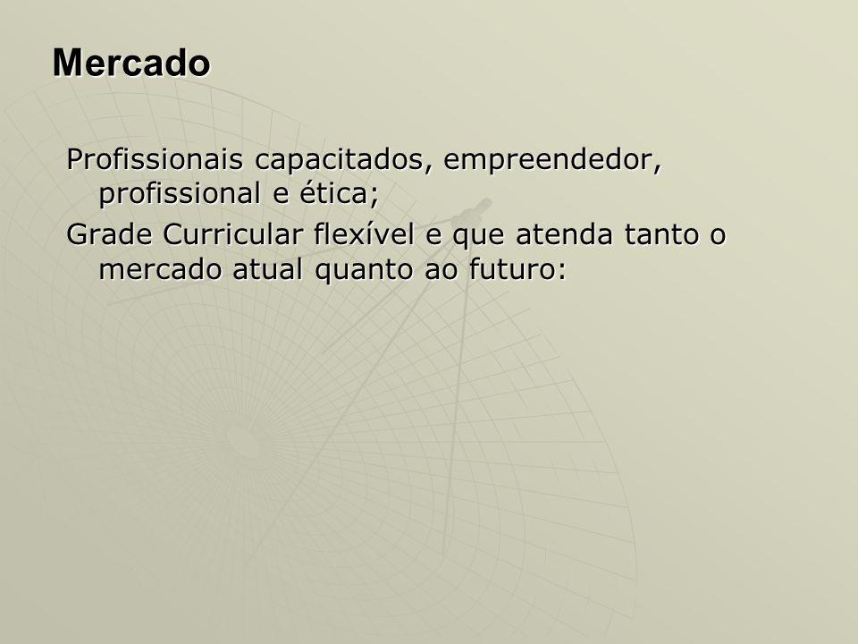 Mercado Profissionais capacitados, empreendedor, profissional e ética;
