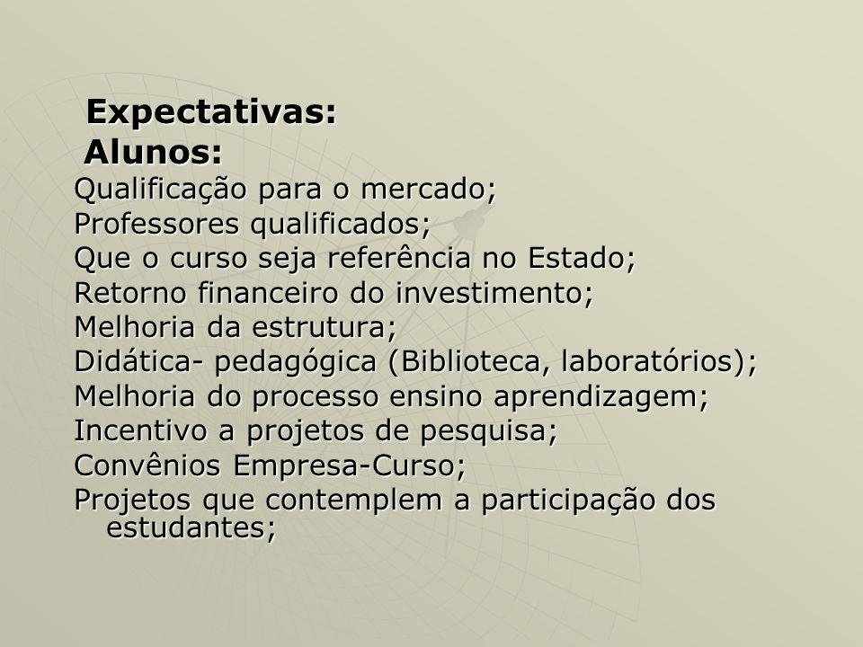 Expectativas: Alunos: Qualificação para o mercado;