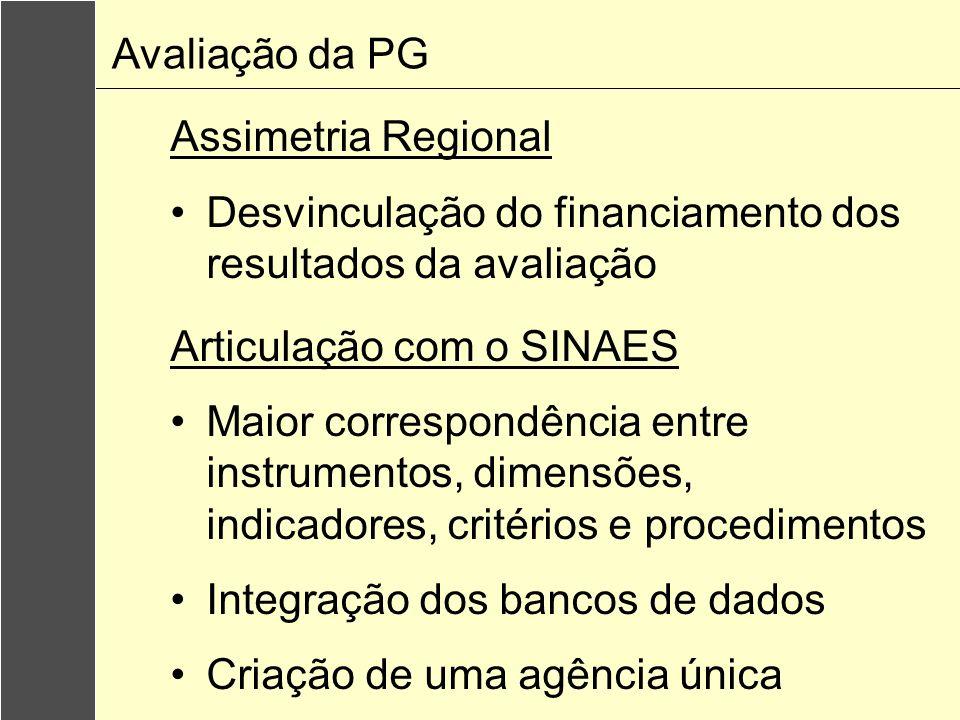 Avaliação da PGAssimetria Regional. Desvinculação do financiamento dos resultados da avaliação. Articulação com o SINAES.