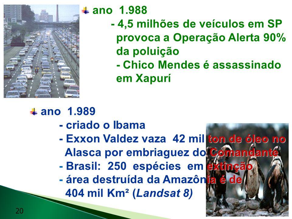 ano 1.988 - 4,5 milhões de veículos em SP