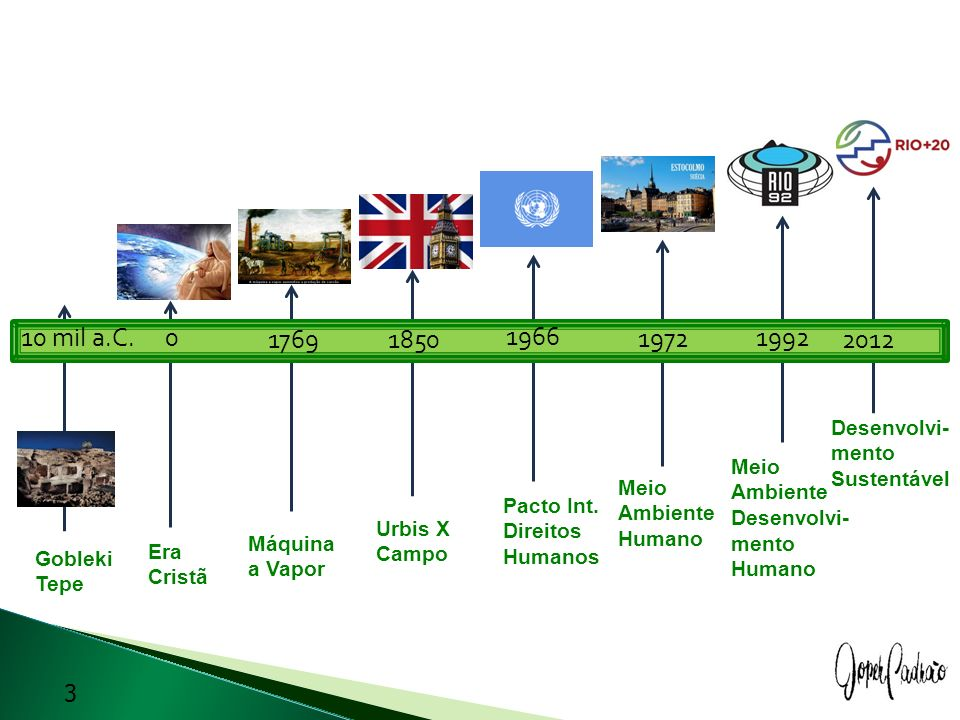 10 mil a.C. 1769 1850 1966 1972 1992 2012 Desenvolvi-mento Sustentável