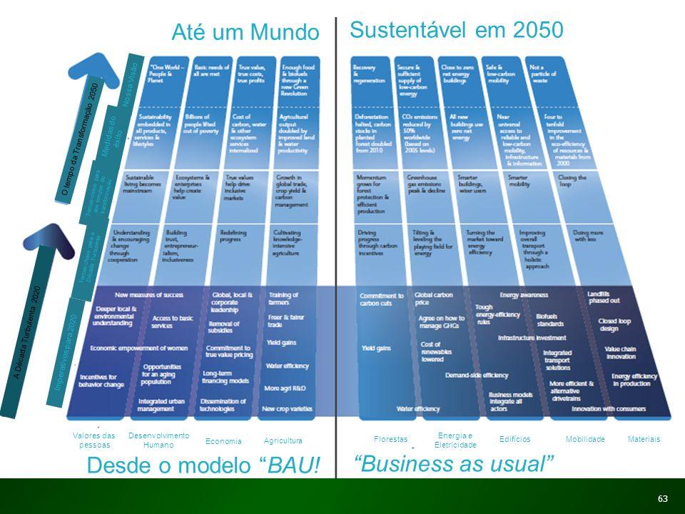 Até um Mundo Sustentável em 2050 Até um Mundo Sustentável em 2050