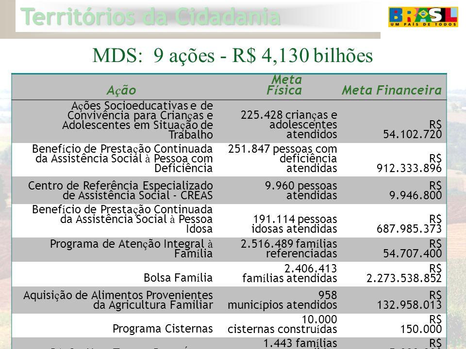 MDS: 9 ações - R$ 4,130 bilhões Ação Meta Física Meta Financeira