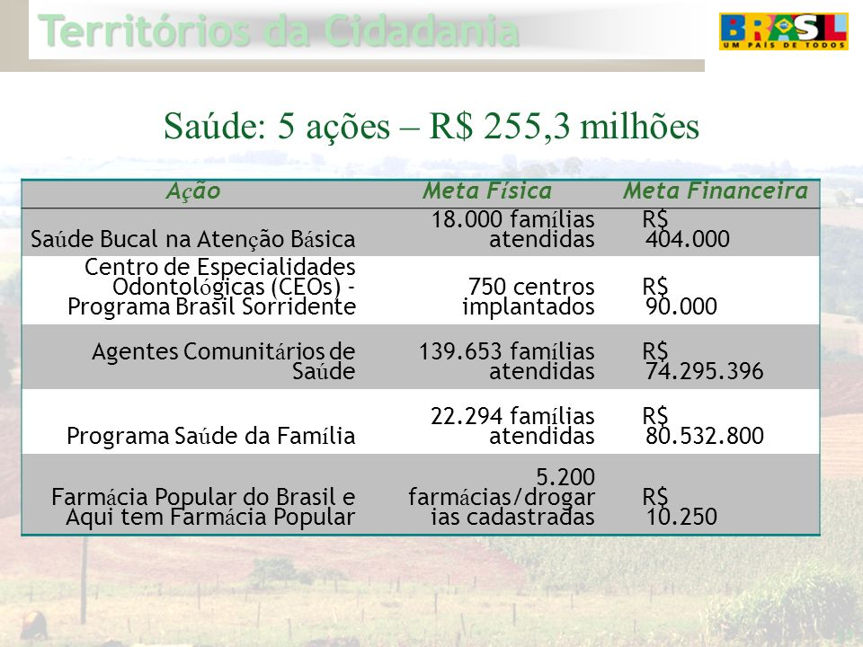Saúde: 5 ações – R$ 255,3 milhões