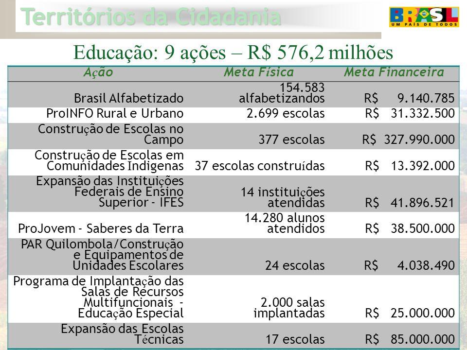 Educação: 9 ações – R$ 576,2 milhões