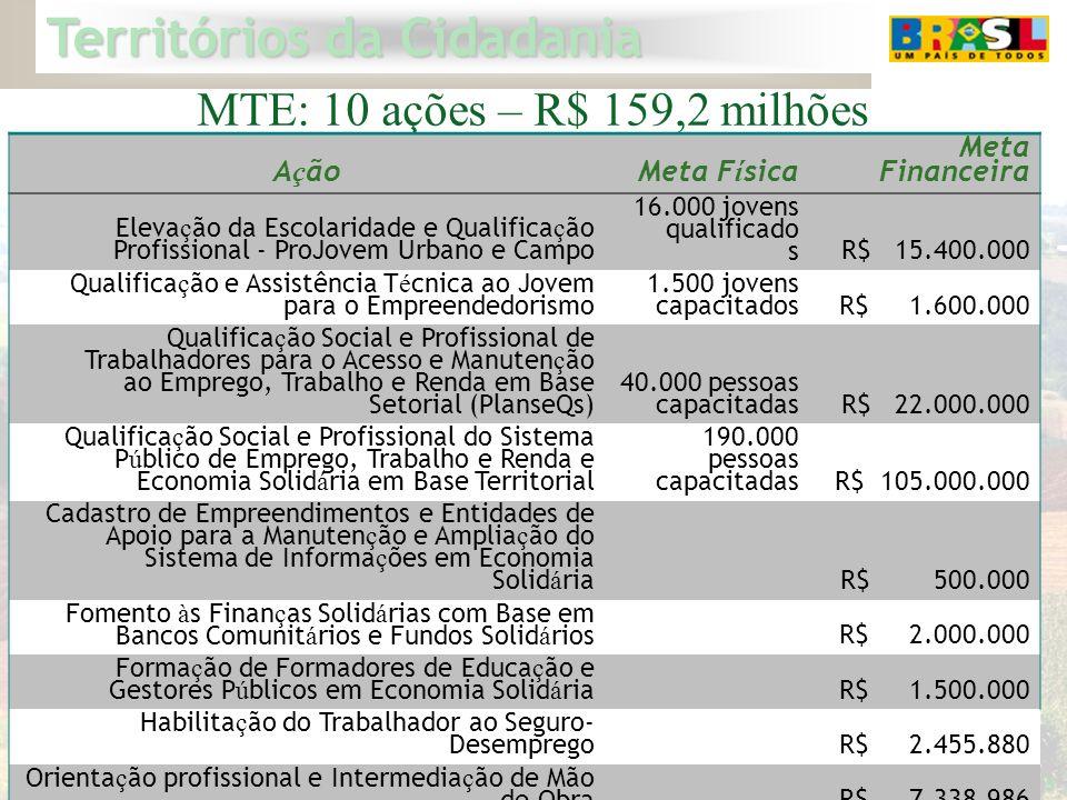 MTE: 10 ações – R$ 159,2 milhões Ação Meta Física Meta Financeira