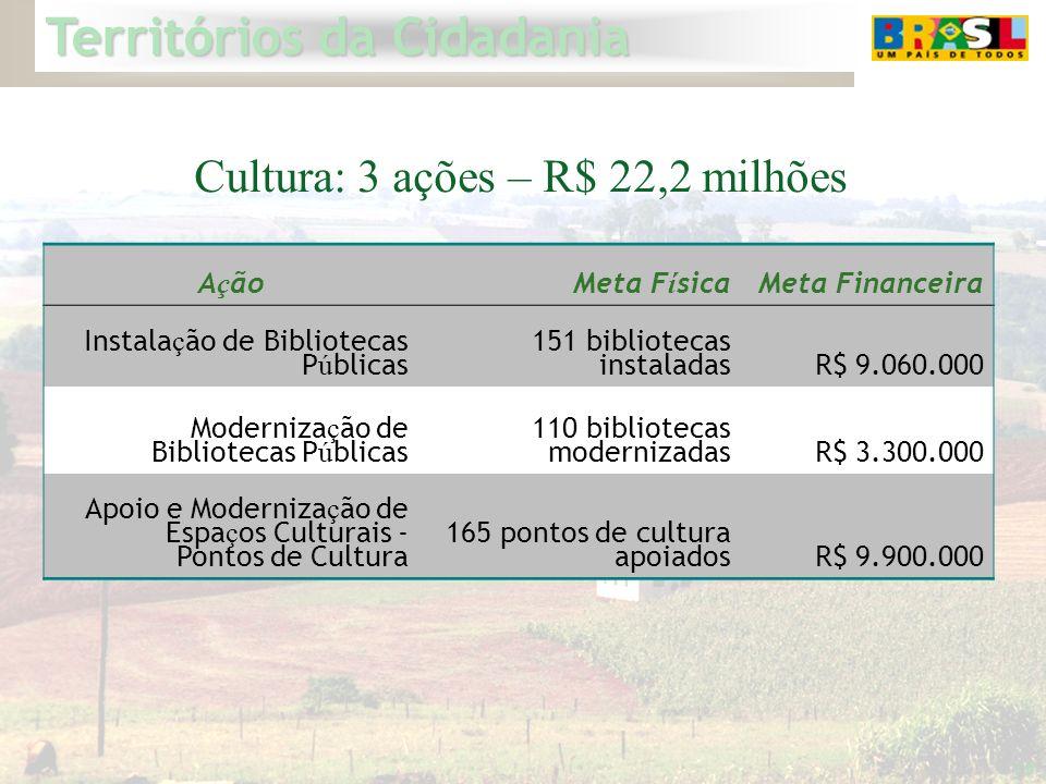 Cultura: 3 ações – R$ 22,2 milhões