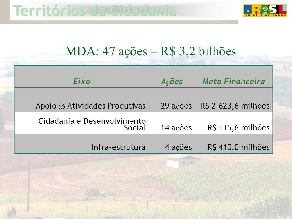 MDA: 47 ações – R$ 3,2 bilhões Eixo Ações Meta Financeira