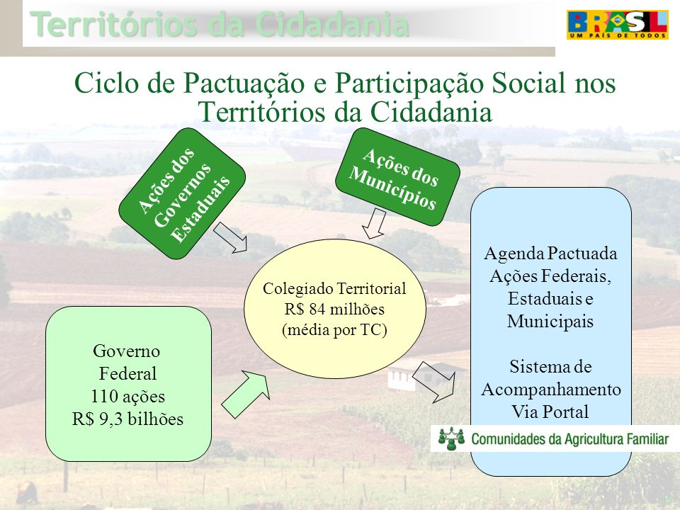 Ciclo de Pactuação e Participação Social nos Territórios da Cidadania
