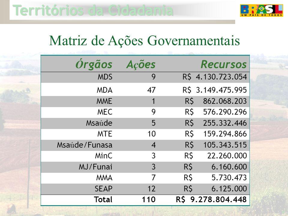 Matriz de Ações Governamentais