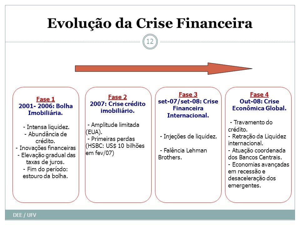 Evolução da Crise Financeira