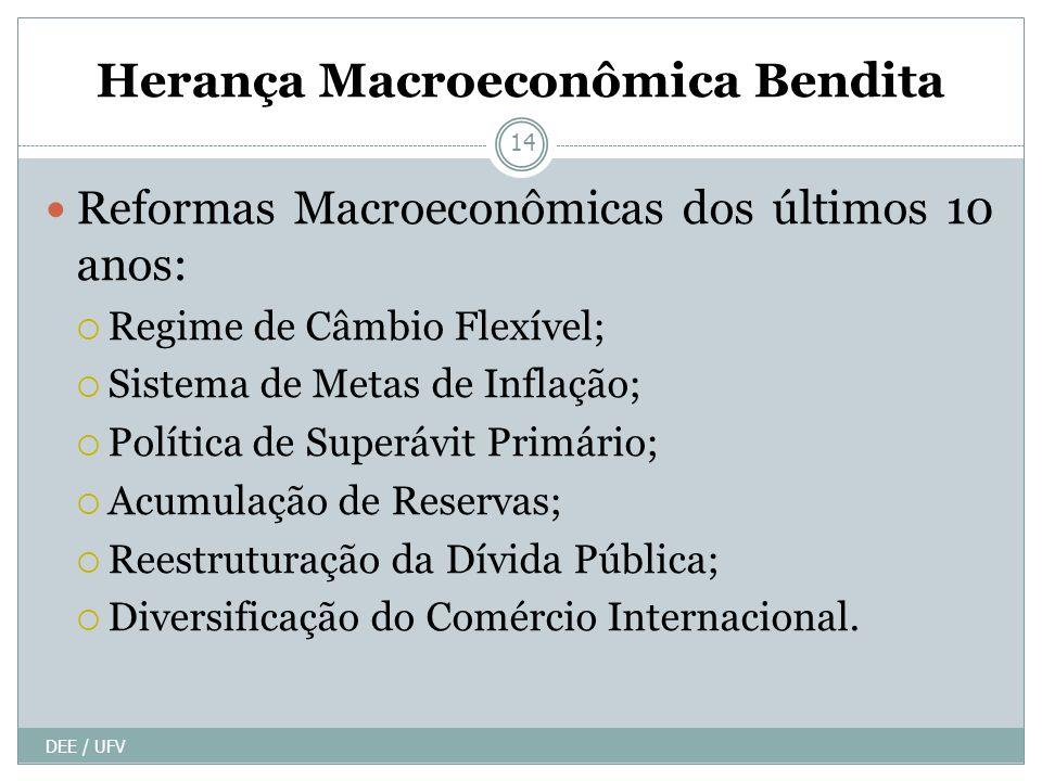Herança Macroeconômica Bendita