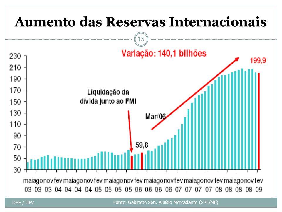 Aumento das Reservas Internacionais