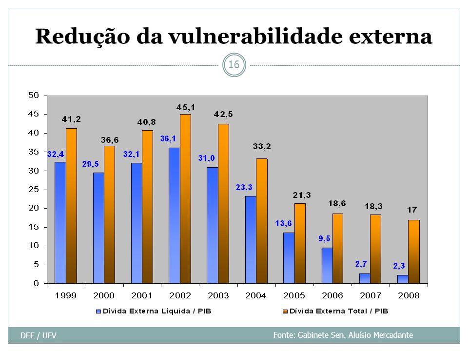 Redução da vulnerabilidade externa