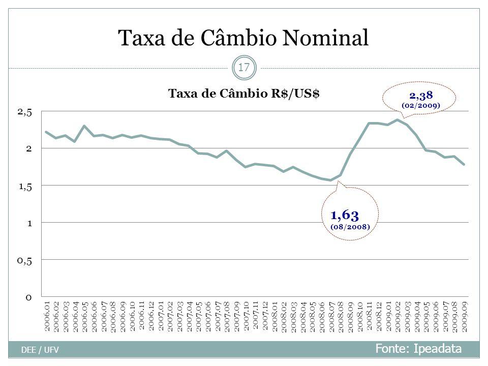 Taxa de Câmbio Nominal Fonte: Ipeadata DEE / UFV