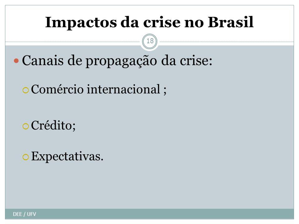 Impactos da crise no Brasil