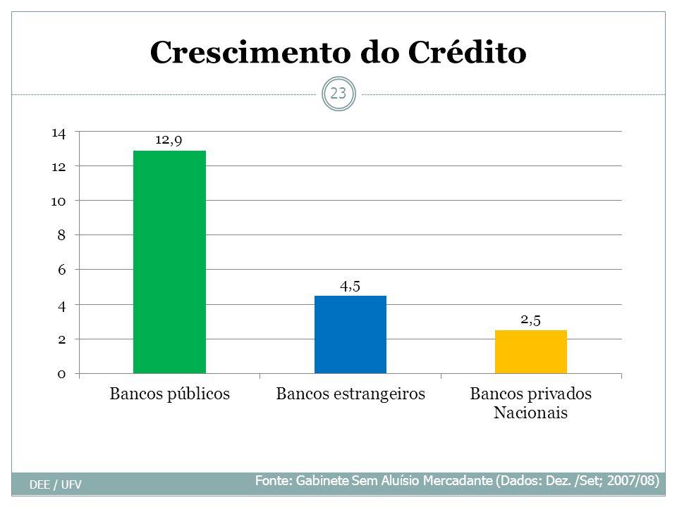 Crescimento do Crédito