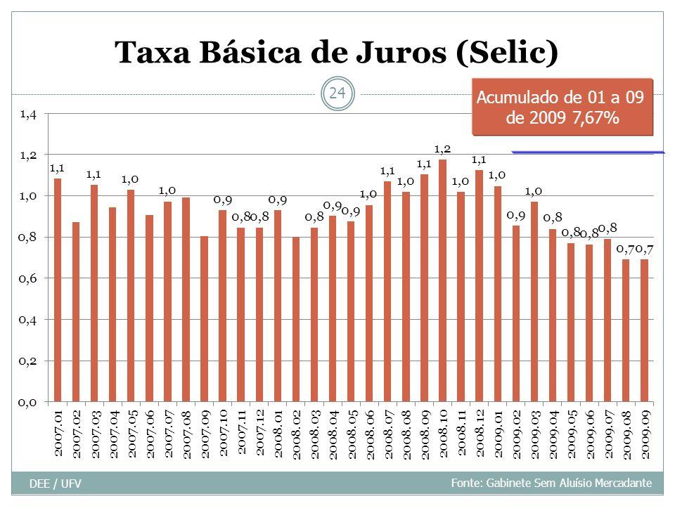Taxa Básica de Juros (Selic)