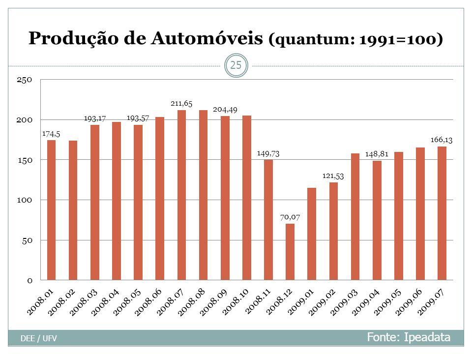 Produção de Automóveis (quantum: 1991=100)