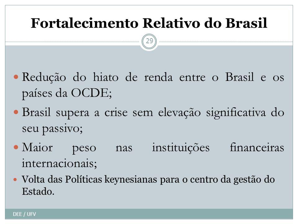 Fortalecimento Relativo do Brasil